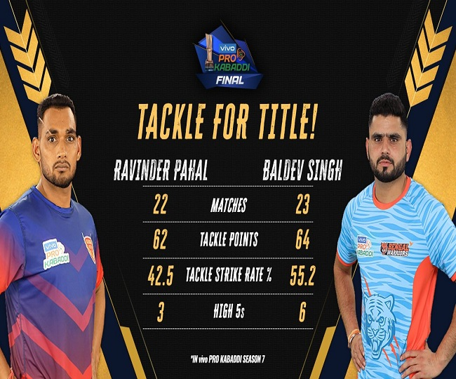 Pro Kabaddi League 2019 Final Preview: Bengal Warriors set to face Dabang Delhi K.C. as tournament awaits new champion