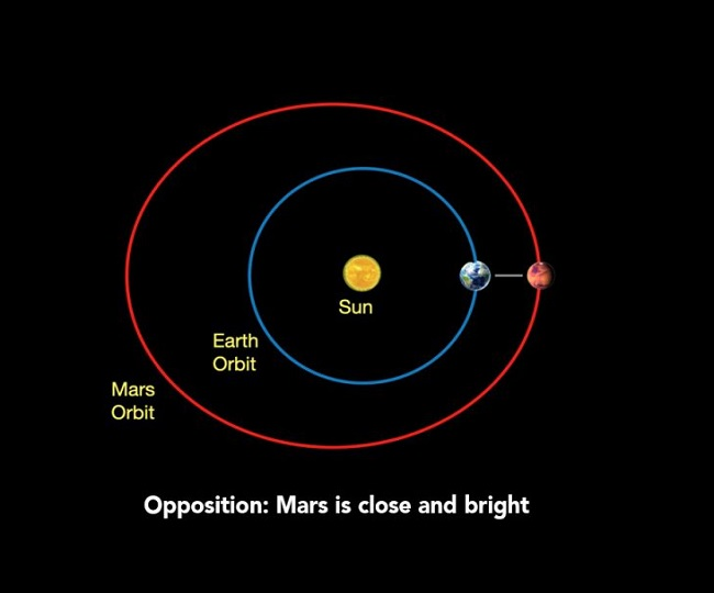 Mars to be visible at its biggest, brightest on October 13