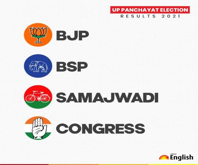 Prayagraj Panchayat Election Results 2021: BJP win 2 seats of Zila Panchayat in Fatehpur District